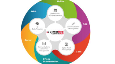InterRed ContentHub